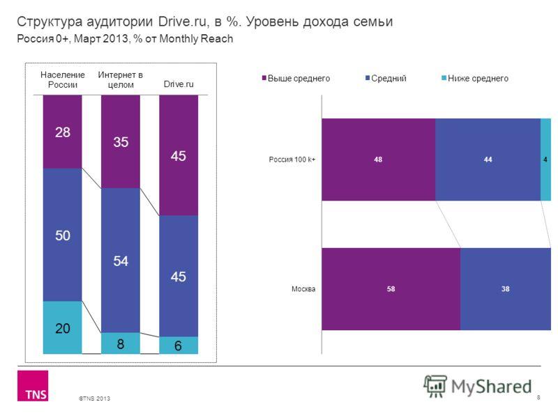 ©TNS 2013 X AXIS LOWER LIMIT UPPER LIMIT CHART TOP Y AXIS LIMIT Структура аудитории Drive.ru, в %. Уровень дохода семьи 8 Россия 0+, Март 2013, % от Monthly Reach