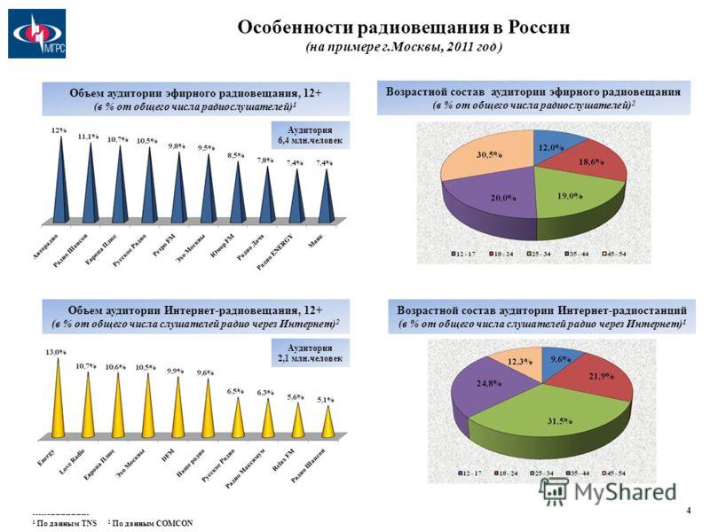 Особенности радиовещания в России (на примере г.Москвы, 2011 год ) 4 Объем аудитории эфирного радиовещания, 12+ (в % от общего числа радиослушателей) 1 Объем аудитории Интернет-радиовещания, 12+ (в % от общего числа слушателей радио через Интернет) 2