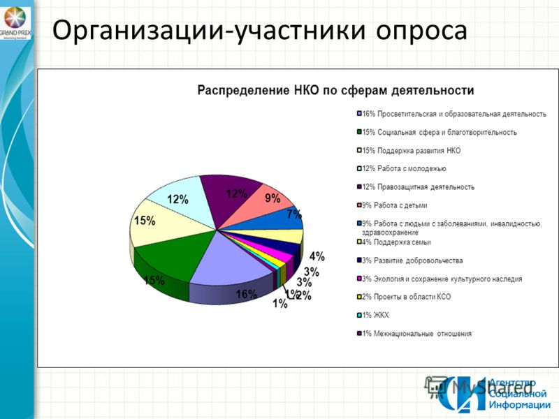 Организации-участники опроса