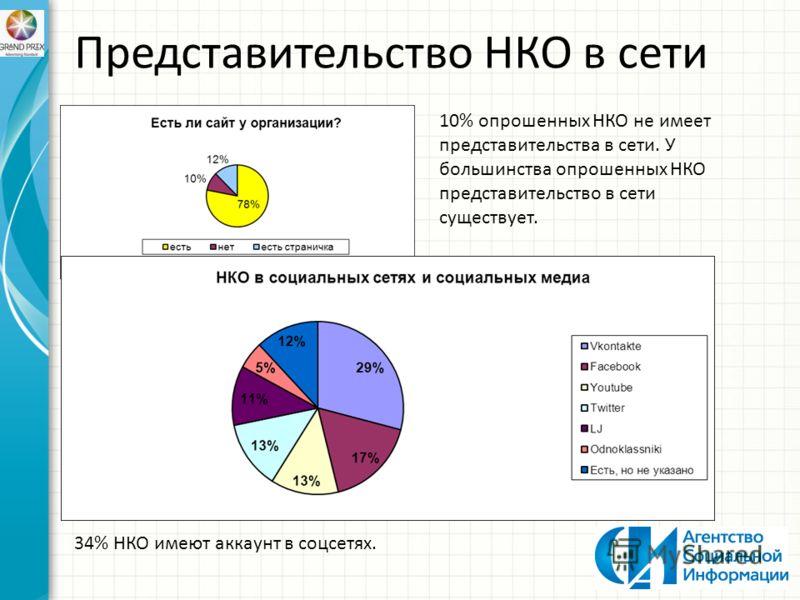 10% опрошенных НКО не имеет представительства в сети. У большинства опрошенных НКО представительство в сети существует. 34% НКО имеют аккаунт в соцсетях. Представительство НКО в сети