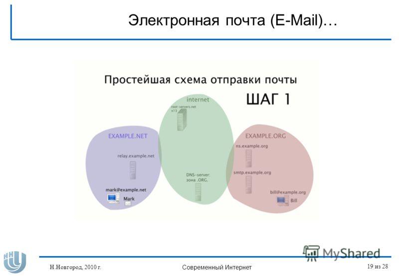 Электронная почта (E-Mail)… Н.Новгород, 2010 г. Современный Интернет 19 из 28