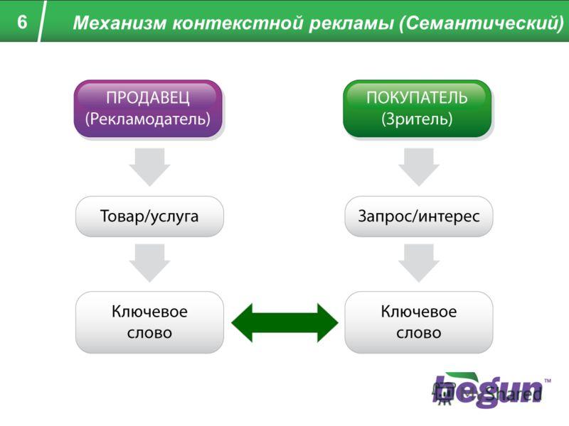 6 Механизм контекстной рекламы (Семантический)