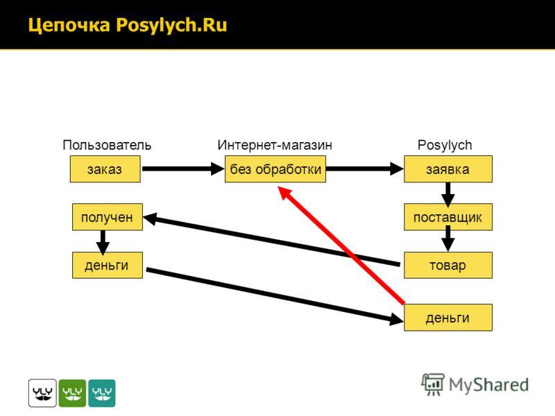 Цепочка Posylych.Ru без обработкизаявка Интернет-магазинPosylychПользователь заказ поставщикполучен деньги товар деньги