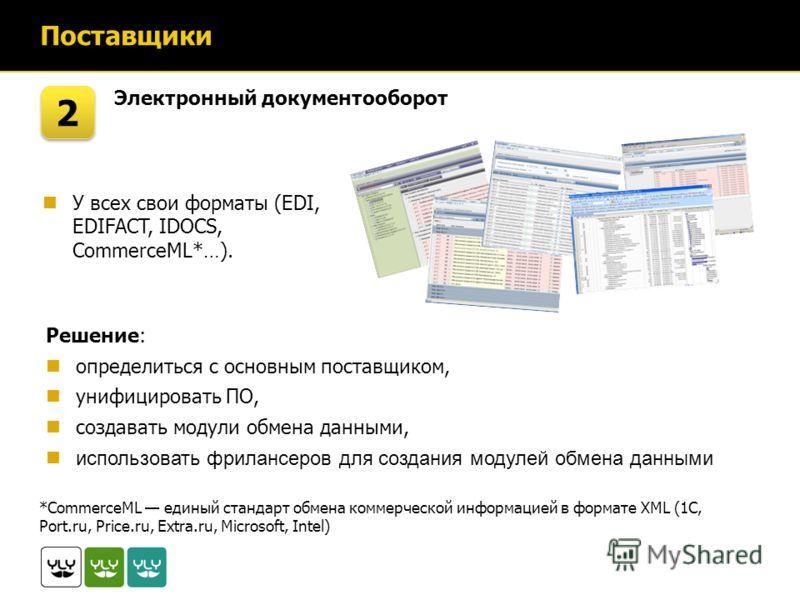 Поставщики Электронный документооборот 2 2 Решение: определиться с основным поставщиком, унифицировать ПО, создавать модули обмена данными, использовать фрилансеров для создания модулей обмена данными *CommerceML единый стандарт обмена коммерческой и