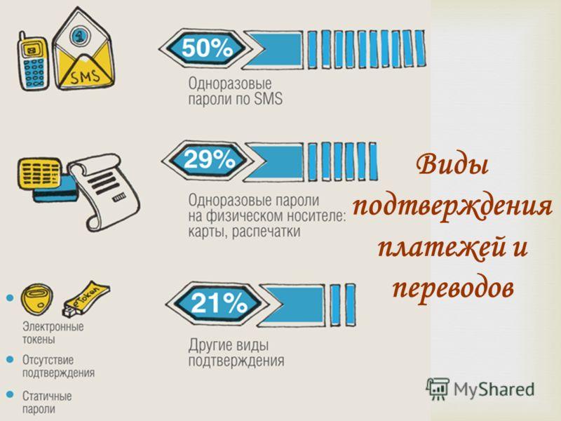 Виды подтверждения платежей и переводов