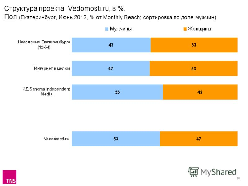 10 Структура проекта Vedomosti.ru, в %. Пол (Екатеринбург, Июнь 2012, % от Monthly Reach; сортировка по доле мужчин)