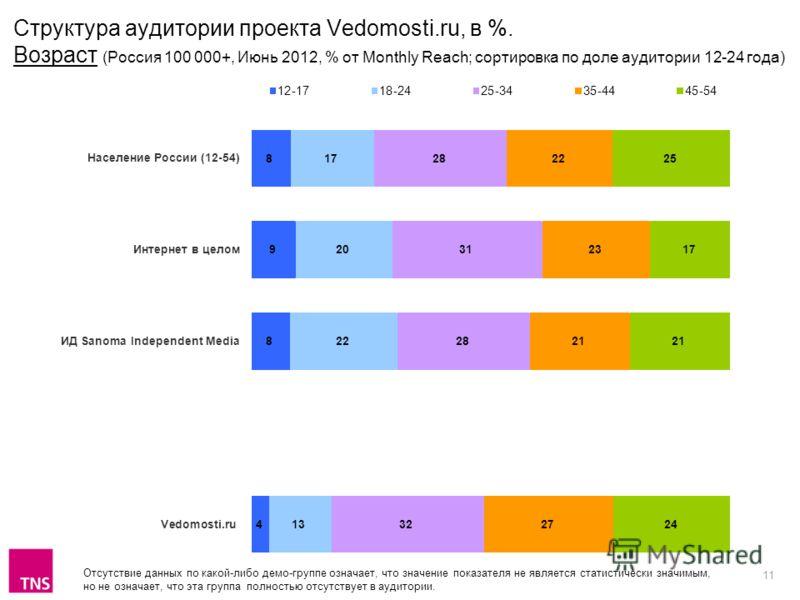 11 Структура аудитории проектa Vedomosti.ru, в %. Возраст (Россия 100 000+, Июнь 2012, % от Monthly Reach; сортировка по доле аудитории 12-24 года) Отсутствие данных по какой-либо демо-группе означает, что значение показателя не является статистическ