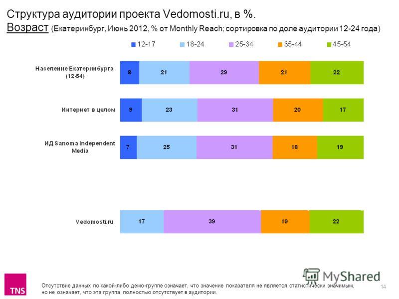 14 Структура аудитории проекта Vedomosti.ru, в %. Возраст (Екатеринбург, Июнь 2012, % от Monthly Reach; сортировка по доле аудитории 12-24 года) Отсутствие данных по какой-либо демо-группе означает, что значение показателя не является статистически з