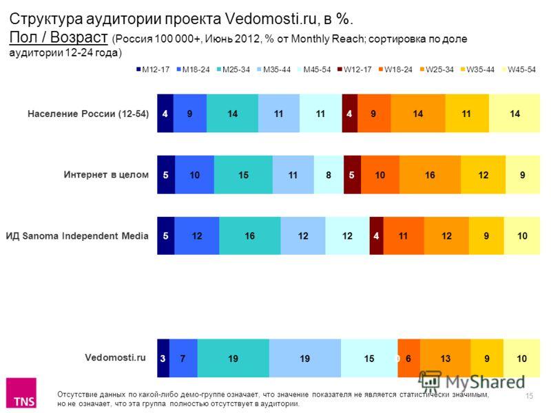 15 Отсутствие данных по какой-либо демо-группе означает, что значение показателя не является статистически значимым, но не означает, что эта группа полностью отсутствует в аудитории. Структура аудитории проекта Vedomosti.ru, в %. Пол / Возраст (Росси