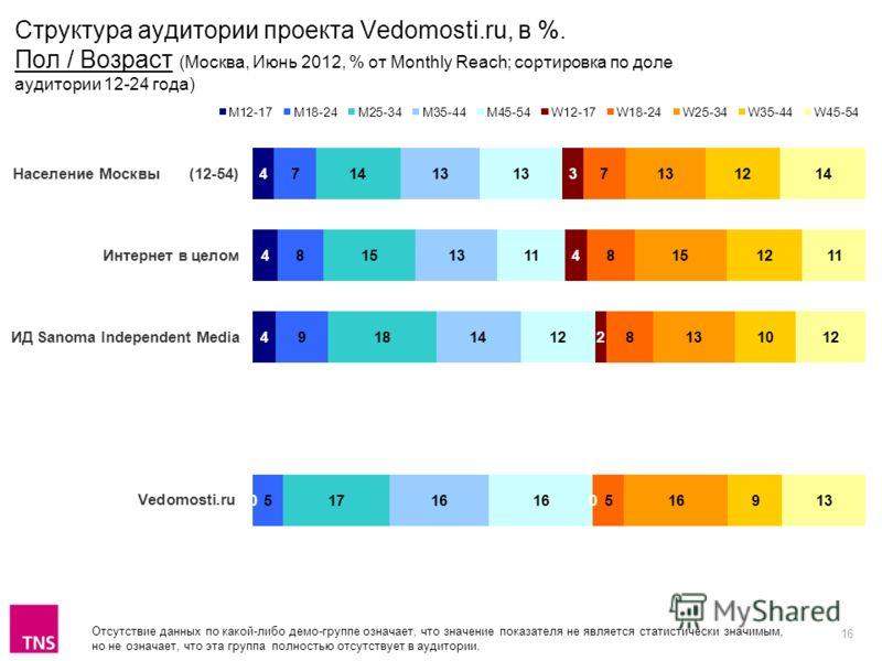 16 Отсутствие данных по какой-либо демо-группе означает, что значение показателя не является статистически значимым, но не означает, что эта группа полностью отсутствует в аудитории. Структура аудитории проекта Vedomosti.ru, в %. Пол / Возраст (Москв