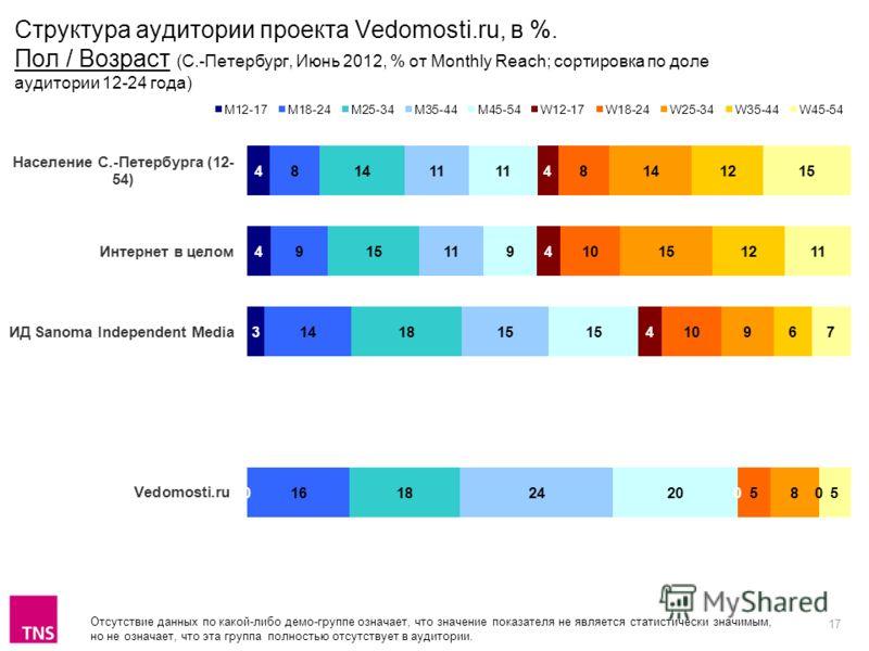 17 Отсутствие данных по какой-либо демо-группе означает, что значение показателя не является статистически значимым, но не означает, что эта группа полностью отсутствует в аудитории. Структура аудитории проекта Vedomosti.ru, в %. Пол / Возраст (С.-Пе