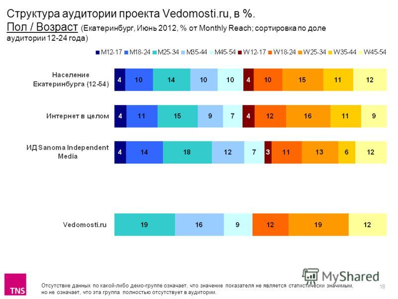 18 Отсутствие данных по какой-либо демо-группе означает, что значение показателя не является статистически значимым, но не означает, что эта группа полностью отсутствует в аудитории. Структура аудитории проекта Vedomosti.ru, в %. Пол / Возраст (Екате