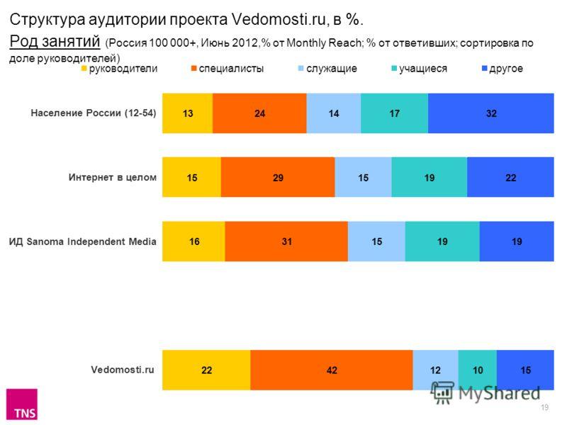 19 Структура аудитории проекта Vedomosti.ru, в %. Род занятий (Россия 100 000+, Июнь 2012,% от Monthly Reach; % от ответивших; сортировка по доле руководителей)