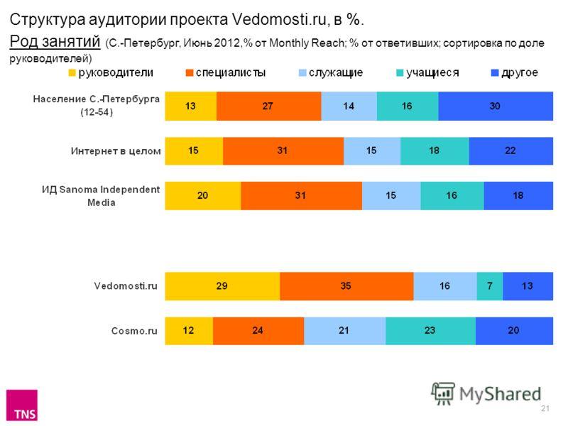 21 Структура аудитории проекта Vedomosti.ru, в %. Род занятий (С.-Петербург, Июнь 2012,% от Monthly Reach; % от ответивших; сортировка по доле руководителей)