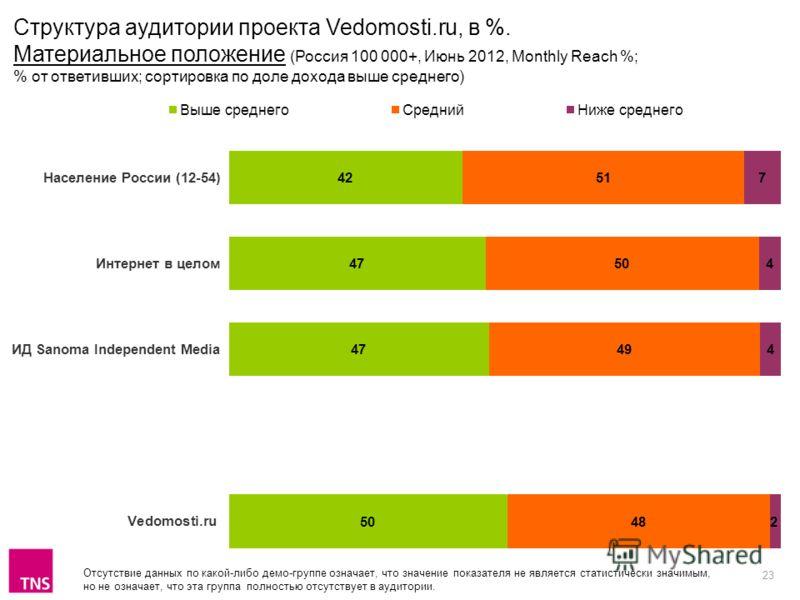 23 Отсутствие данных по какой-либо демо-группе означает, что значение показателя не является статистически значимым, но не означает, что эта группа полностью отсутствует в аудитории. Структура аудитории проекта Vedomosti.ru, в %. Материальное положен