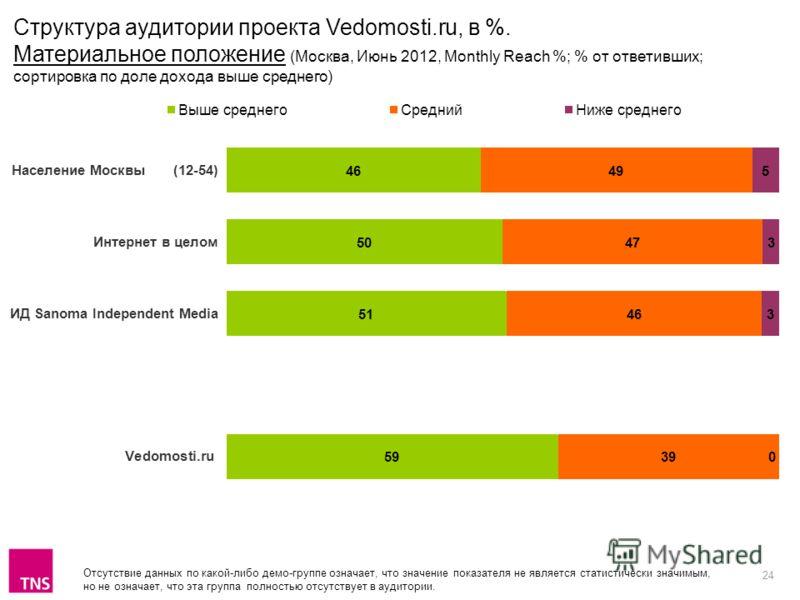24 Отсутствие данных по какой-либо демо-группе означает, что значение показателя не является статистически значимым, но не означает, что эта группа полностью отсутствует в аудитории. Структура аудитории проекта Vedomosti.ru, в %. Материальное положен