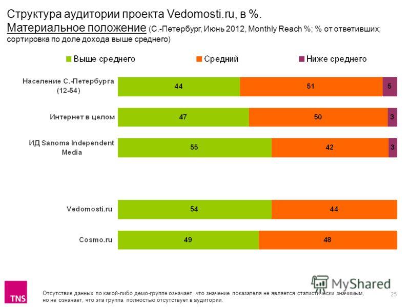 25 Отсутствие данных по какой-либо демо-группе означает, что значение показателя не является статистически значимым, но не означает, что эта группа полностью отсутствует в аудитории. Структура аудитории проекта Vedomosti.ru, в %. Материальное положен