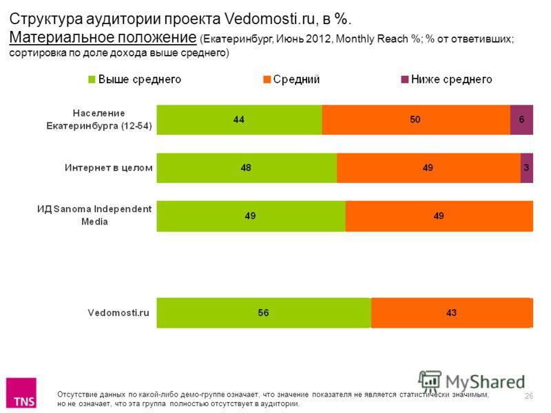 26 Структура аудитории проекта Vedomosti.ru, в %. Материальное положение (Екатеринбург, Июнь 2012, Monthly Reach %; % от ответивших; сортировка по доле дохода выше среднего) Отсутствие данных по какой-либо демо-группе означает, что значение показател