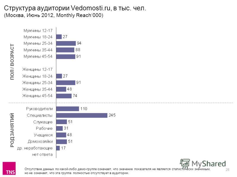 28 Структура аудитории Vedomosti.ru, в тыс. чел. (Москва, Июнь 2012, Monthly Reach000) ПОЛ / ВОЗРАСТ РОД ЗАНЯТИЙ Отсутствие данных по какой-либо демо-группе означает, что значение показателя не является статистически значимым, но не означает, что эта