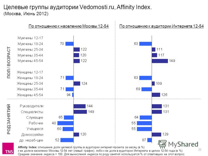 32 Целевые группы аудитории Vedomosti.ru, Affinity Index. (Москва, Июнь 2012) Affinity Index: отношение доли целевой группы в аудитории интернет-проекта за месяц (в %) к ее доле в населении Москвы 12-54 лет (левый график), либо к ее доле в аудитории