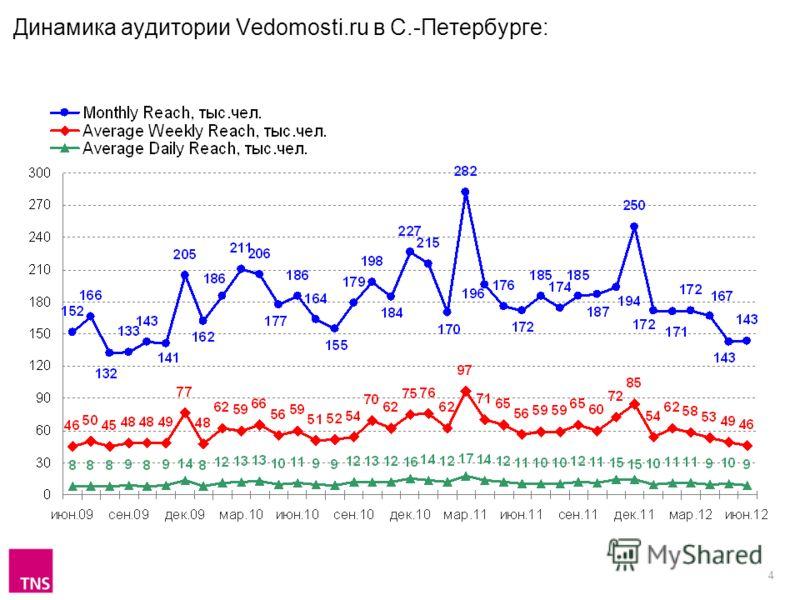 4 Динамика аудитории Vedomosti.ru в С.-Петербурге: