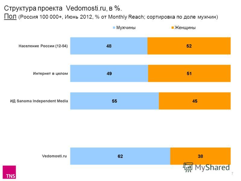 7 Структура проекта Vedomosti.ru, в %. Пол (Россия 100 000+, Июнь 2012, % от Monthly Reach; сортировка по доле мужчин)