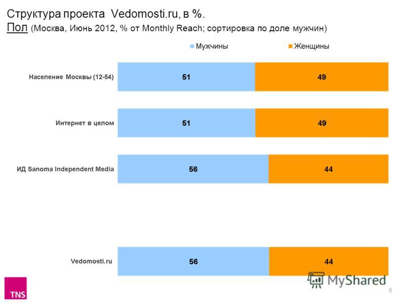 8 Структура проекта Vedomosti.ru, в %. Пол (Москва, Июнь 2012, % от Monthly Reach; сортировка по доле мужчин)