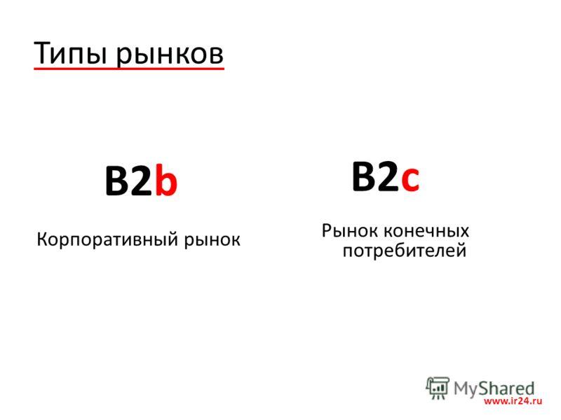 Типы рынков www.ir24.ru B2b B2c Корпоративный рынок Рынок конечных потребителей