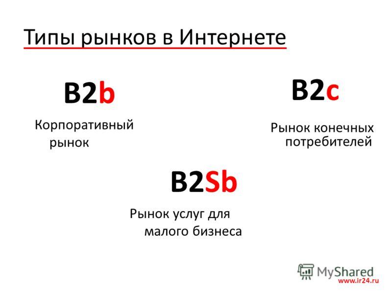 Типы рынков в Интернете www.ir24.ru B2b B2c Корпоративный рынок Рынок конечных потребителей B2Sb Рынок услуг для малого бизнеса
