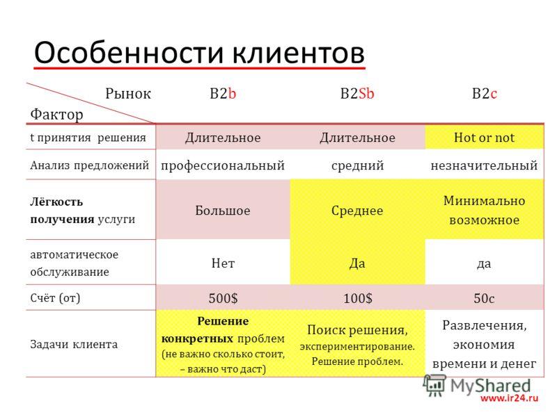 Особенности клиентов www.ir24.ru Рынок Фактор B2bB2SbB2c t принятия решения Длительное Hot or not Анализ предложений профессиональныйсреднийнезначительный Лёгкость получения услуги БольшоеСреднее Минимально возможное автоматическое обслуживание НетДа
