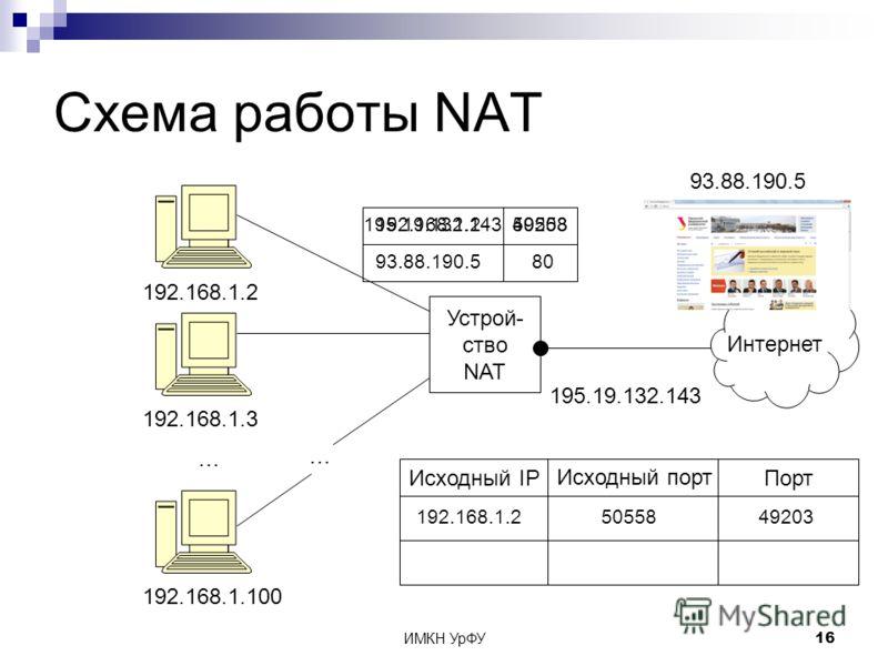 ИМКН УрФУ16 Схема работы NAT Устрой- ство NAT 195.19.132.143 Интернет 192.168.1.2 192.168.1.3 192.168.1.100 … … 93.88.190.5 192.168.1.2 93.88.190.580 50558 Исходный IP Исходный порт Порт 192.168.1.25055849203 195.19.132.143