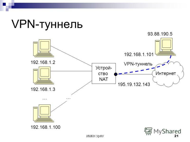 ИМКН УрФУ21 VPN-туннель Устрой- ство NAT Интернет 192.168.1.2 192.168.1.3 192.168.1.100 … … 195.19.132.143 93.88.190.5 VPN-туннель 192.168.1.101