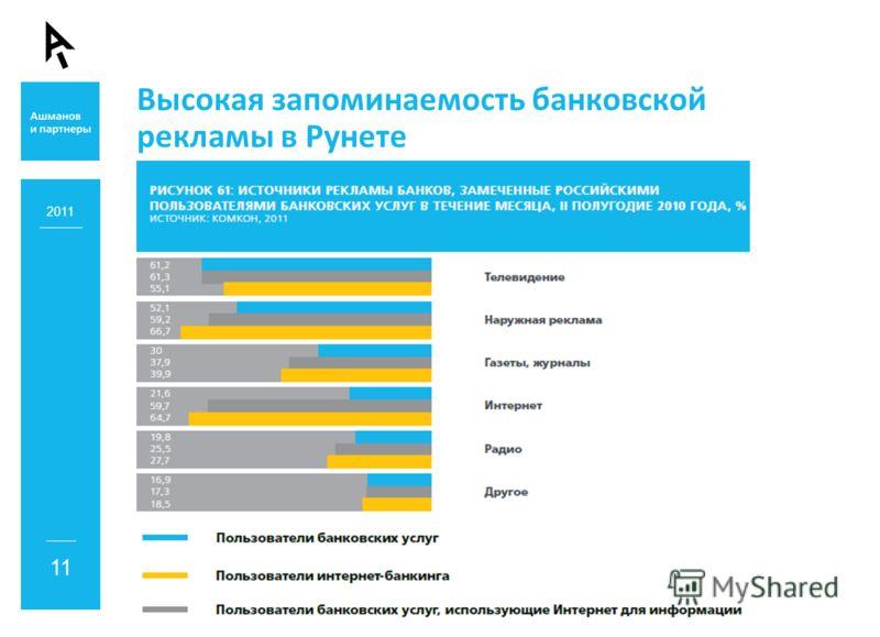 Высокая запоминаемость банковской рекламы в Рунете 2011 11