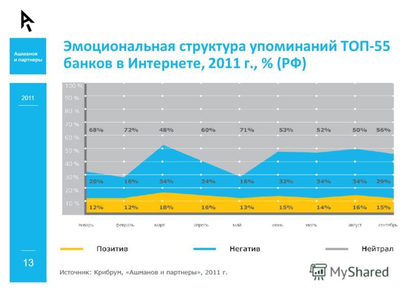 Эмоциональная структура упоминаний ТОП-55 банков в Интернете, 2011 г., % (РФ) 2011 13