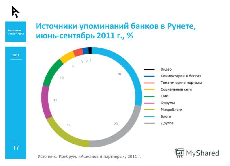 Источники упоминаний банков в Рунете, июнь-сентябрь 2011 г., % 2011 17