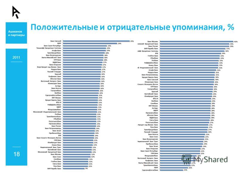 Положительные и отрицательные упоминания, % 2011 18