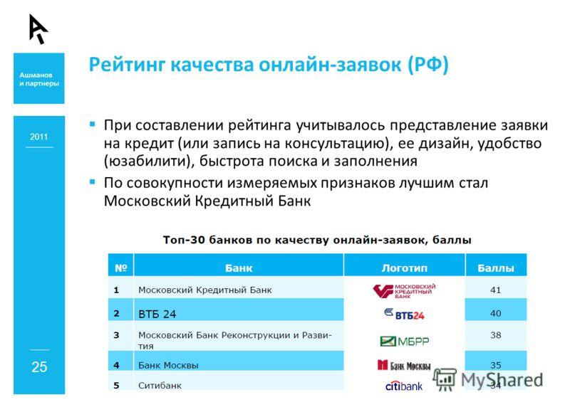 Рейтинг качества онлайн-заявок (РФ) При составлении рейтинга учитывалось представление заявки на кредит (или запись на консультацию), ее дизайн, удобство (юзабилити), быстрота поиска и заполнения По совокупности измеряемых признаков лучшим стал Моско