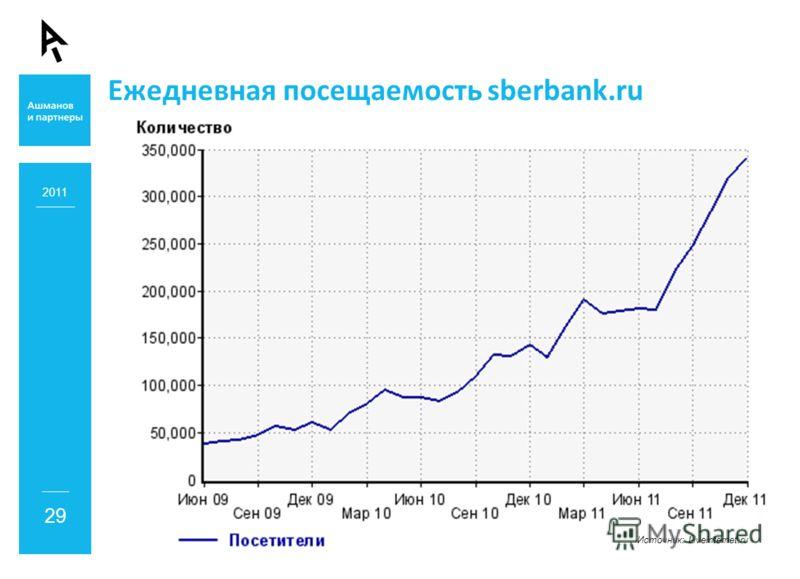 Ежедневная посещаемость sberbank.ru 2011 29 Источник: Liveinternet.ru