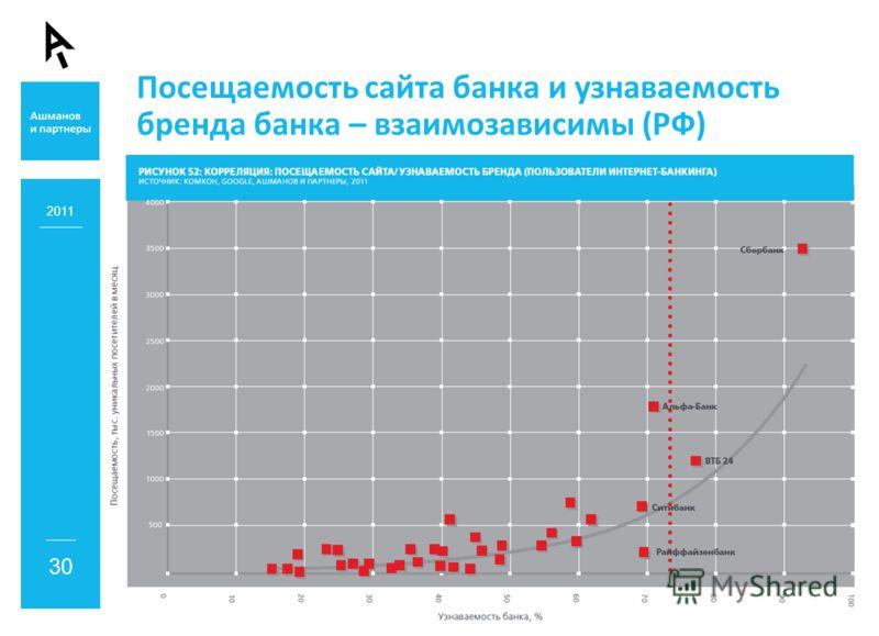 Посещаемость сайта банка и узнаваемость бренда банка – взаимозависимы (РФ) 2011 30