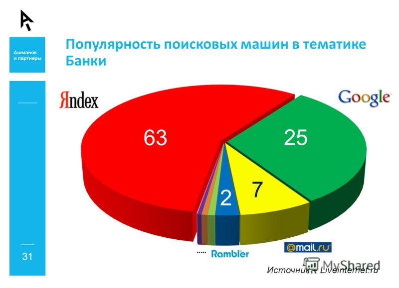63 25 7 2 Источник – Liveinternet.ru Популярность поисковых машин в тематике Банки 31