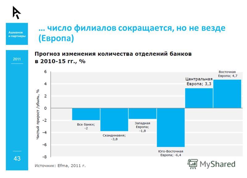 … число филиалов сокращается, но не везде (Европа) 2011 43