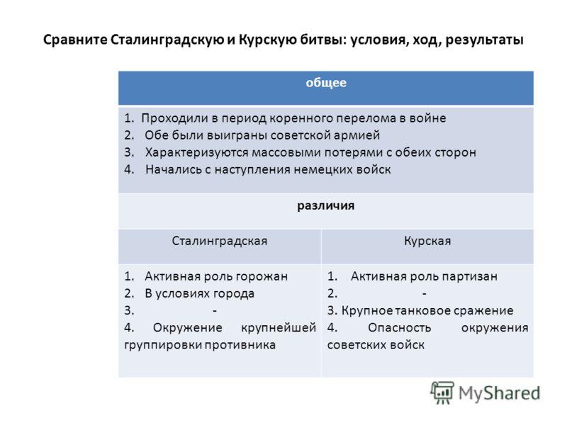 Сравните Сталинградскую и Курскую битвы: условия, ход, результаты общее 1. Проходили в период коренного перелома в войне 2. Обе были выиграны советской армией 3.Характеризуются массовыми потерями с обеих сторон 4.Начались с наступления немецких войск
