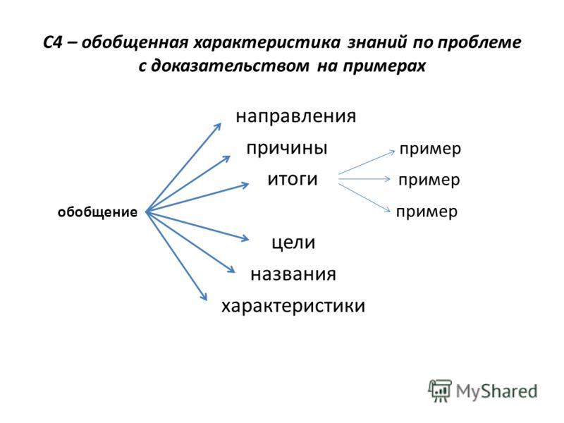 С4 – обобщенная характеристика знаний по проблеме с доказательством на примерах направления причины пример итоги пример обобщение пример цели названия характеристики
