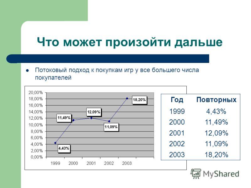 Что может произойти дальше Потоковый подход к покупкам игр у все большего числа покупателей Год 1999 Повторных 4,43% 200011,49% 200112,09% 200211,09% 200318,20%