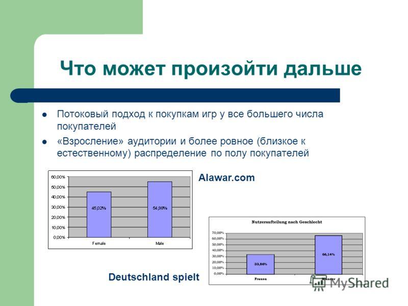 Что может произойти дальше Потоковый подход к покупкам игр у все большего числа покупателей «Взросление» аудитории и более ровное (близкое к естественному) распределение по полу покупателей Deutschland spielt Alawar.com