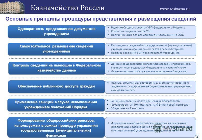 2 Основные принципы процедуры представления и размещения сведений Однократность представления документов учреждением Формирование общероссийских реестров, используемых в рамках процедур управления государственными (муниципальными) финансами Контроль