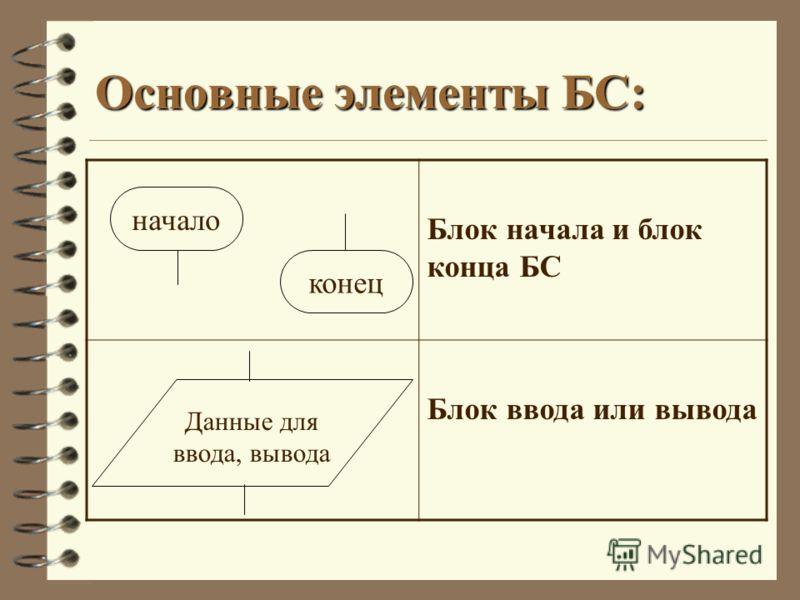 Основные элементы БС: Блок начала и блок конца БС Блок ввода или вывода начало конец Данные для ввода, вывода