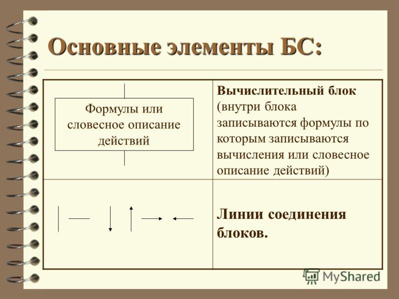 Основные элементы БС: Вычислительный блок (внутри блока записываются формулы по которым записываются вычисления или словесное описание действий) Линии соединения блоков. Формулы или словесное описание действий