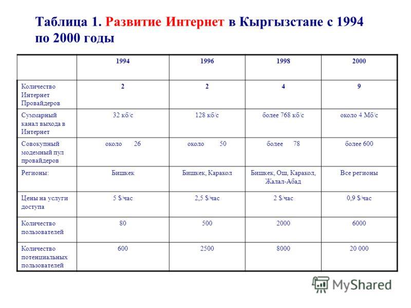 Таблица 1. Развитие Интернет в Кыргызстане с 1994 по 2000 годы 1994199619982000 Количество Интернет Провайдеров 2249 Суммарный канал выхода в Интернет 32 кб/с128 кб/сболее 768 кб/соколо 4 Мб/с Совокупный модемный пул провайдеров около 26около 50более