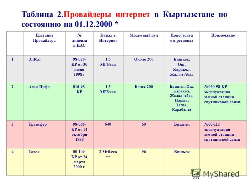 Таблица 2.Провайдеры интернет в Кыргызстане по состоянию на 01.12.2000 * Название Провайдера лицензи и НАС Канал в Интернет Модемный пулПрисутстви е в регионах Примечание 1ЭлКат98-028- KP от 30 июня 1998 г 1,5 МГб/сек Около 200Бишкек, Ош, Каракол, Жа